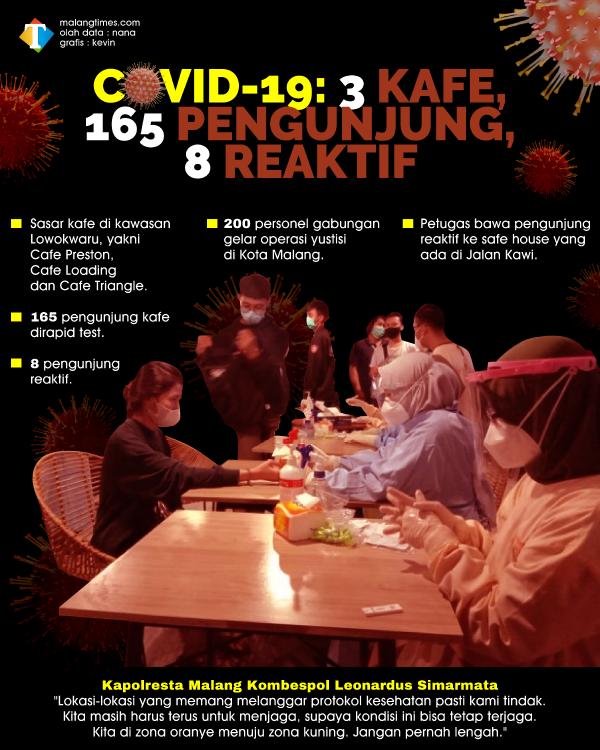 Operasi Yustisi Sasar Kafe, 165 Pengunjung Dirapid Test, 8 Orang Reaktif