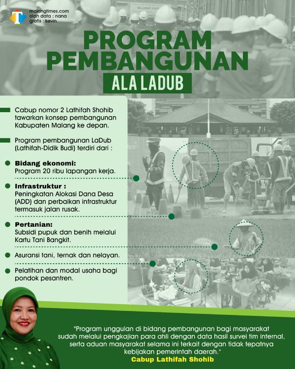 Paslon LaDub Beberkan Program Konkret di Sektor Pembangunan untuk Masyarakat