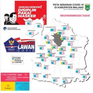 Pasien Sembuh Tidak Bertambah, Kasus Positif Covid-19 di Kabupaten Malang Tembus 1.130