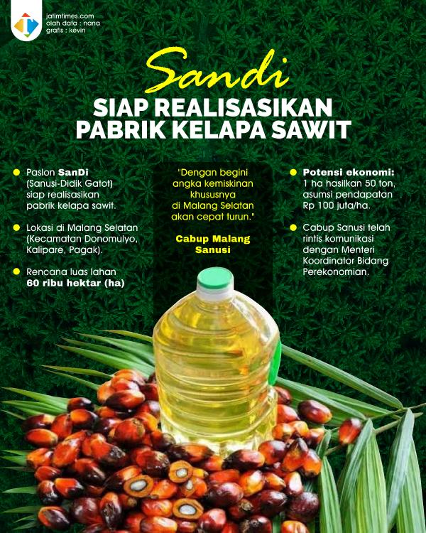Dongkrak Perekonomian, Paslon SanDi Bakal Bangun Pabrik Kelapa Sawit di Malang Selatan