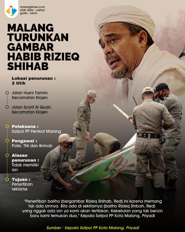 Penurunan Baliho Bergambar Rizieq Shihab di Kota Malang Dikawal Ketat Polisi dan TNI