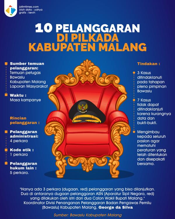 61 Hari Kampanye, Bawaslu Kabupaten Malang Catat 10 Dugaan Pelanggaran Pilkada