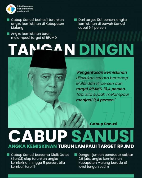 Abah Sanusi: Pengentasan Angka Kemiskinan di Kabupaten Malang Lampaui Target RPJMD