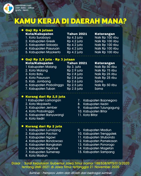 Mau Kerja dengan Gaji Rp 4 Juta Lebih, Pilih 5 Daerah ini di Jatim!