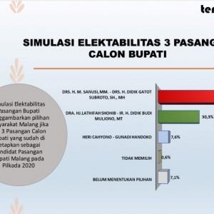 Lembaga Survei TerUKUR Merilis Hasil Survei, Paslon SanDi Berpotensi Menang Pilkada 2020
