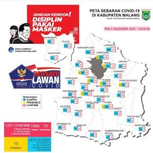 Peringkat 13 se-Jatim, Pasien Sembuh Dominasi Update Covid-19 di Kabupaten Malang