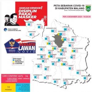 Bertambah Delapan Pasien Baru Covid-19, Satu Pasien Lama di Kabupaten Malang Meninggal