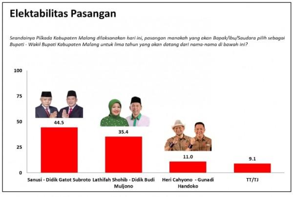 Tampak rilis hasil survei yang dilakukan Lembaga Charta Politika Indonesia terhadap masing-masing Paslon di Pilkada Kabupaten Malang 2020. (Foto: Istimewa)