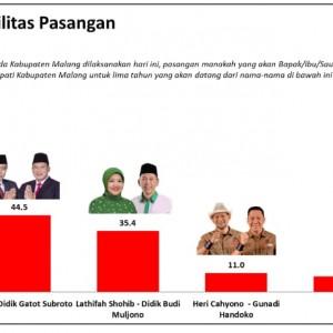 Charta Politika Rilis Hasil Survei: Elektabilitas SanDi 44,5%, LaDub 35,4%, HC-GH 11,0%