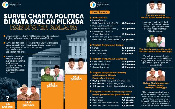 SURVEI-CHARTA-POLITICA-DI-MATA-PASLON-PILKADA-KABUPATEN-MALANG-01-01e6af8c7087e487df.png