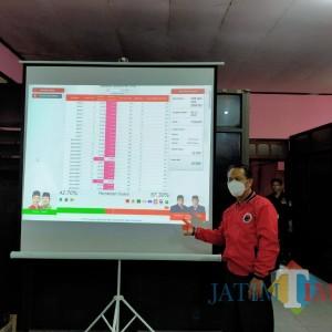Versi Hitung Cepat, Santoso Kalahkan Anak Mantan Wali Kota Samanhudi Anwar