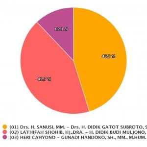2054 TPS Telah Direkapitulasi, Persentase Suara Stabil, SanDi 45%, LaDub 42%, HC-GH 12%