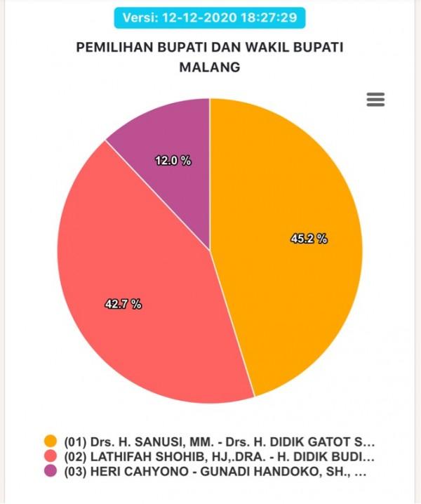 Data rekap penghitungan suara versi KPU hingga 12 Desember 2020 malam (Foto : Istimewa)
