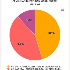 Rekap Sementara KPU di 2.769 TPS, Paslon SanDi Masih Unggul 45,2 Persen