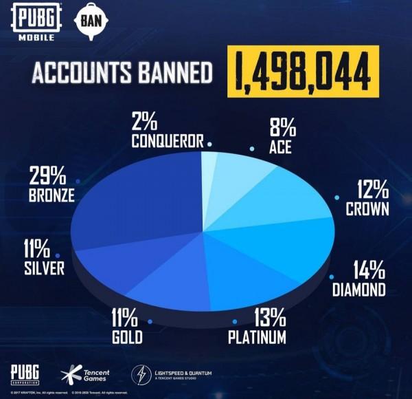Postingan PUBG mobile terkait banned akun (PUBG mobile)
