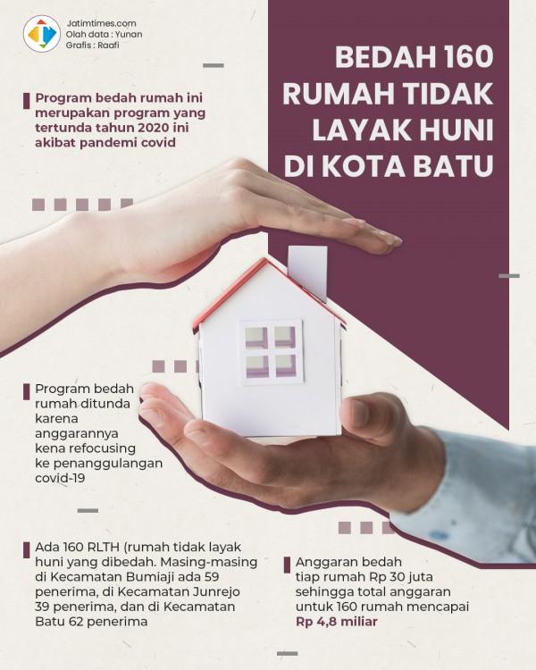 Anggaran Rp 4,8 M, Dinsos Kota Batu Sasar 160 Rumah Tak Layak Huni