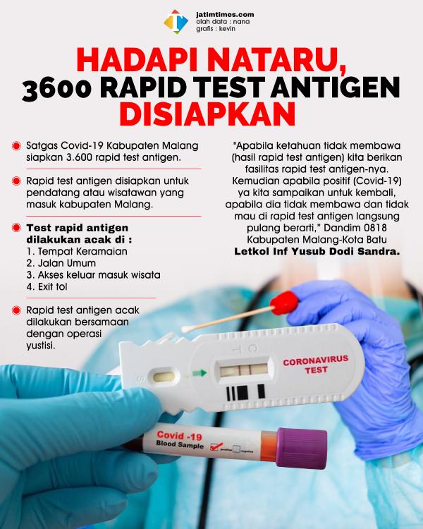 Perayaan Nataru, Satgas Covid-19 Kabupaten Malang Sediakan 3.600 Rapid Test Antigen
