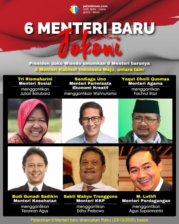 Fix, Jokowi Umumkan 6 Menteri Baru Kabinet Indonesia Maju, Bakal Dilantik Besok