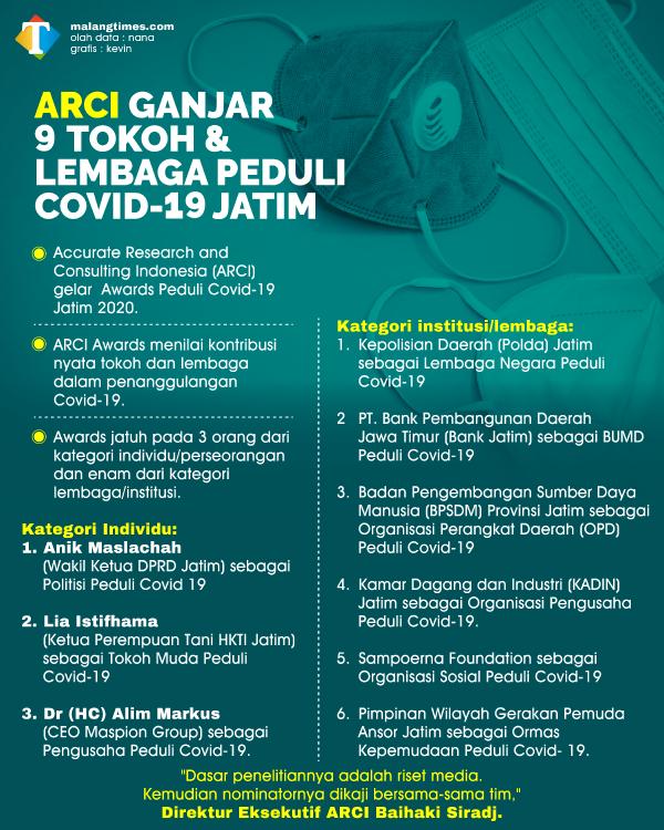 ARCI Beri Apresiasi 9 Tokoh dan Lembaga Peduli Covid-19 di Jatim