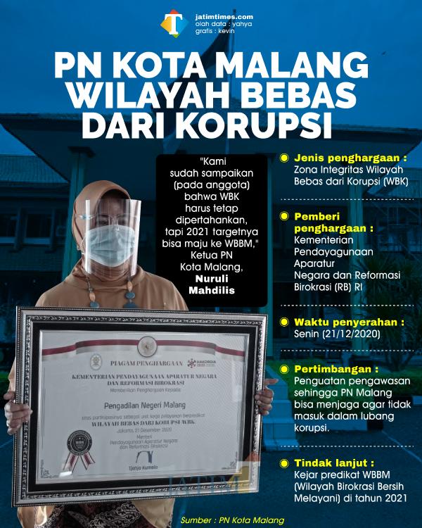 Di Penghujung Tahun 2020, Pengadilan Negeri Kota Malang Dapat Predikat WBK
