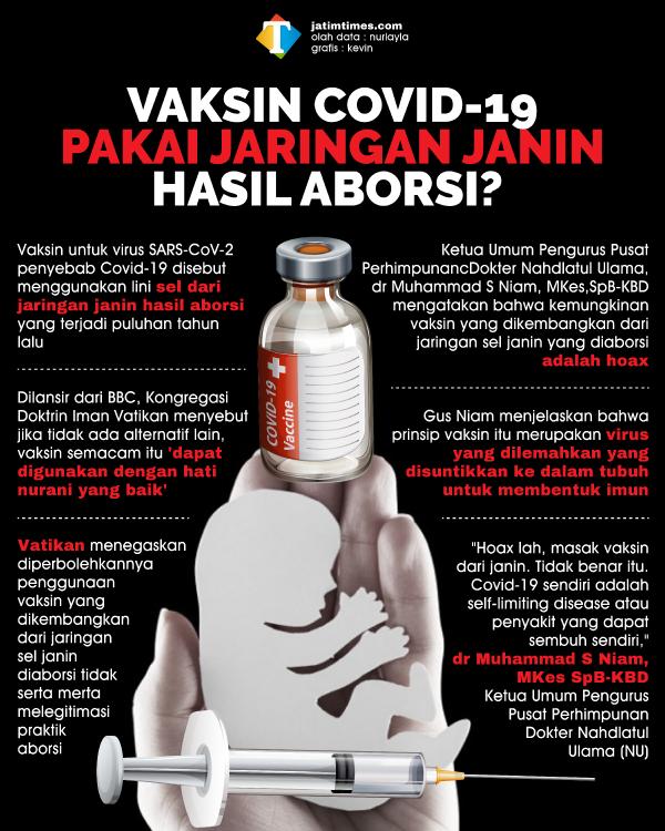 Vaksin Covid-19 Disebut Gunakan Sel Janin Aborsi, Perhimpunan Dokter NU: Itu Hoax