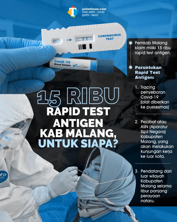 Ini Peruntukan 15 Ribu Alat Rapid Test Antigen Milik Pemkab Malang