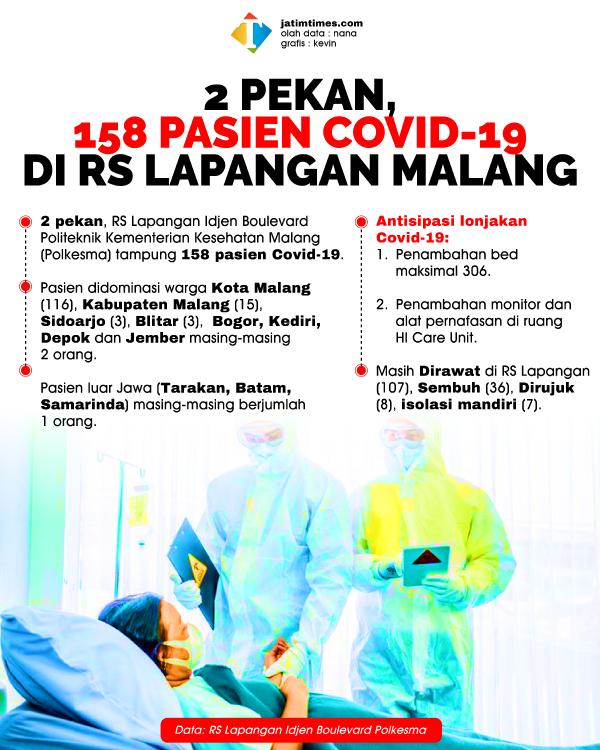 Dua Pekan Beroperasi, 158 Pasien Covid-19 Dirawat di RS Lapangan