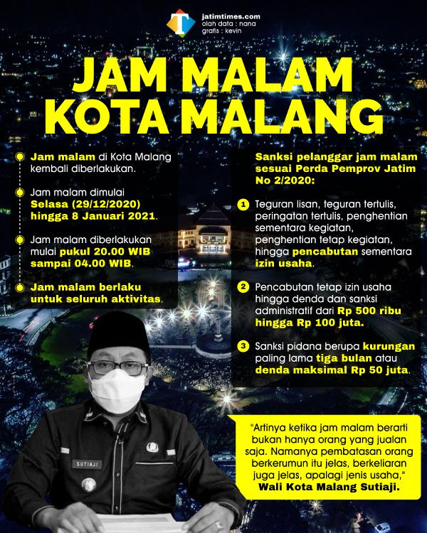 Kota Malang Kembali Batasi Jam Malam, Dimulai Hari Ini