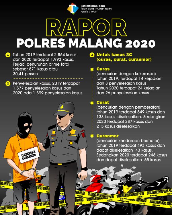 Angka Kriminalitas di Kabupaten Malang Turun Drastis, Curanmor Menukik sampai 50 Persen