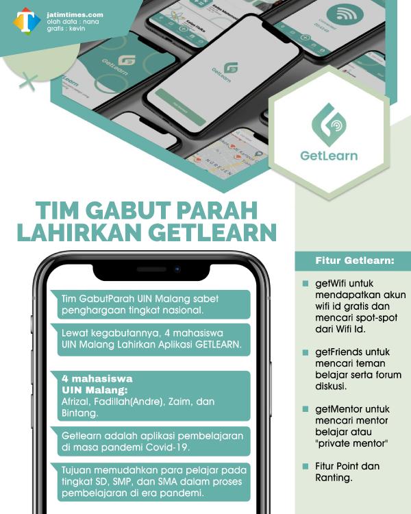 Kegabutan Mahasiswa UIN Malang, Lahirkan Aplikasi Keren