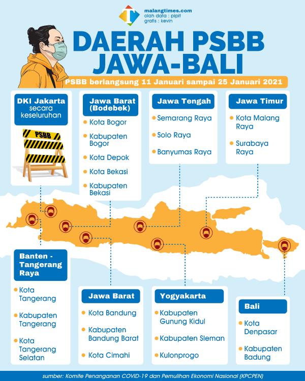 Daftar Wilayah Jawa-Bali yang Terapkan PSBB Per 11 Januari, Jatim Hanya 2 Daerah