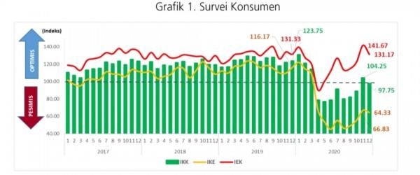 Hasil Survei Konsumen Desember 2020, BI Malang Sebut IEK Tetap di Level Optimis