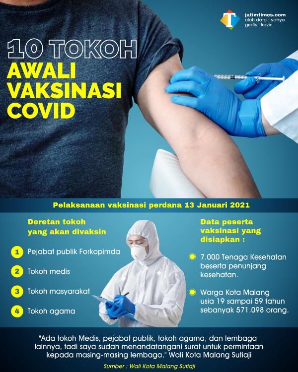 10 Tokoh akan Awali Vaksinasi, Wali Kota Sutiaji Usulkan Influencer