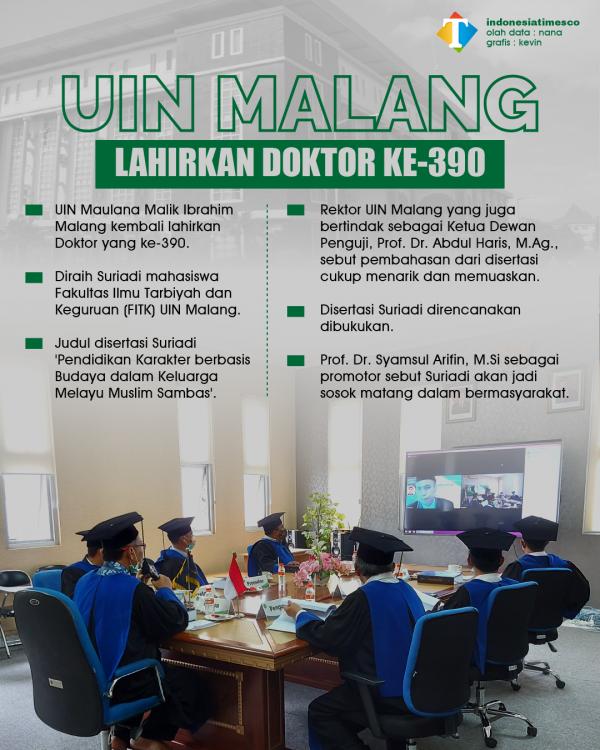 FITK UIN Malang Telurkan Intelektual Muda Bergelar Doktor ke-390