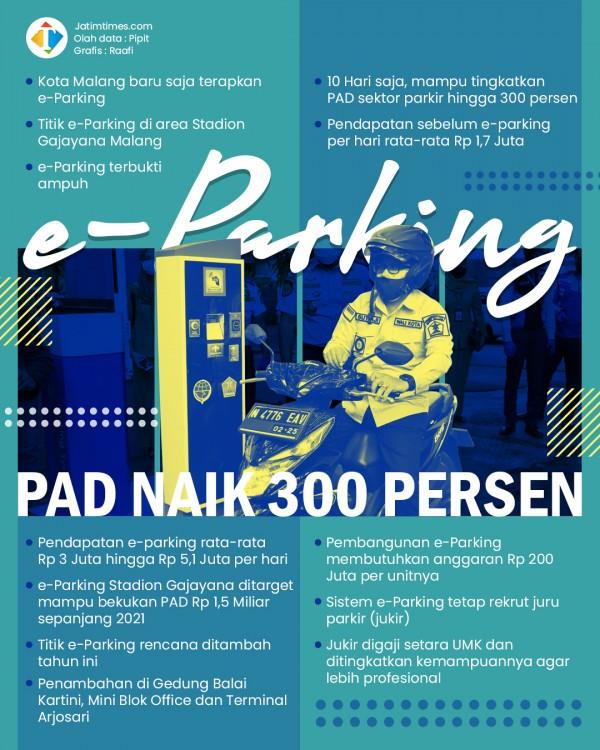 10 Hari Terapkan E-Parking, Pendapatan Parkir Kota Malang Naik 300 Persen