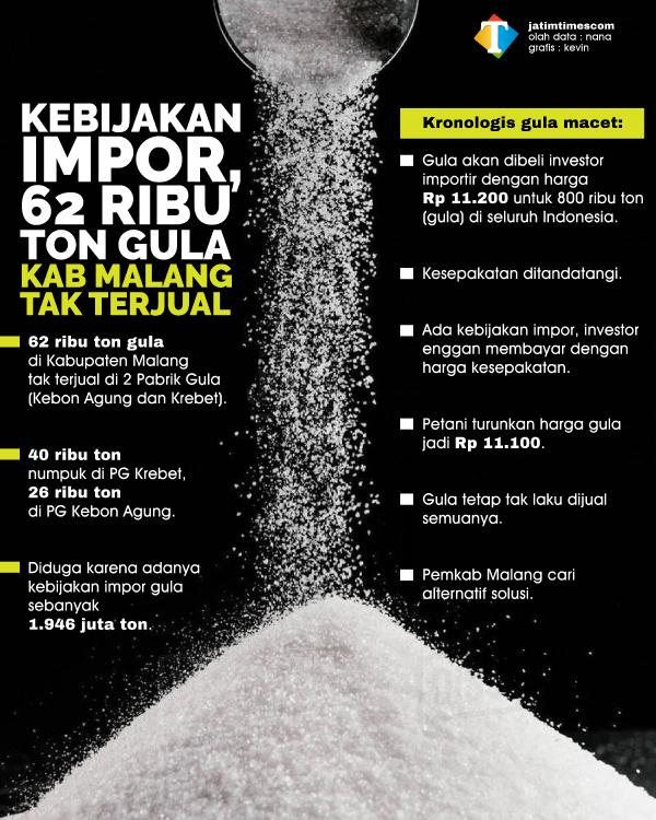 Puluhan Ribu Ton Penjualan Gula di Kabupaten Malang Macet, Diduga Karena Kebijakan Impor