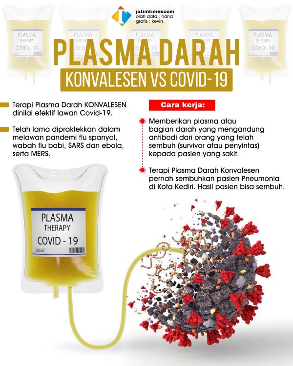 Tidak Hanya Vaksin, Terapi Plasma Darah Konvalesen Dinilai Efektif Lawan Covid-19