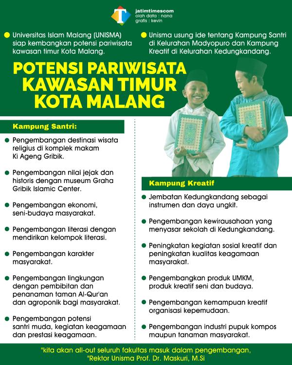 Unisma Siap Turun Tangan dalam Pengembangan Potensi Pariwisata Kawasan Timur Kota Malang