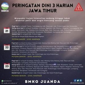 Peringatan Dini 3 Hari di Kota Batu, Waspada Banjir karena Siang-Sore Diguyur Hujan