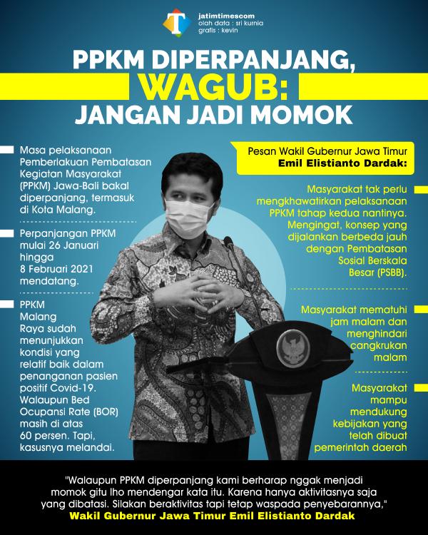 PPKM Diperpanjang, Wagub Jatim Turun Ke Kota Malang Sosialisasi