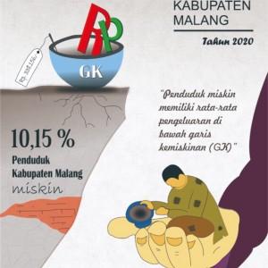Miris, Pengeluaran Penduduk Miskin di Kabupaten Malang Tak Lebih Rp 338 Ribu/Bulan