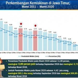 Terdampak Covid-19, Berikut Daerah di Jawa Timur yang Alami Lonjakan Angka Kemiskinan