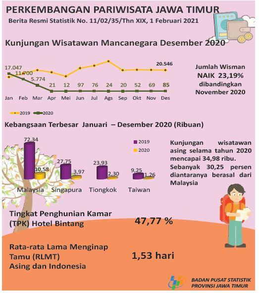 Infografis Perkembangan Pariwisata Jawa Timur (Foto : Badan Pusat Statistika Provinsi Jatim)