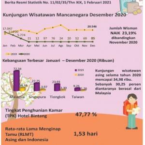 Sektor Pariwisata Jatim Merosot, Kunjungan Wisatawan asal Malaysia Mendominasi