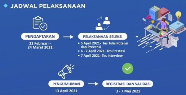 Jadwal pendaftaran, proses seleksi hingga pengumuman Beasiswa Teladan (Ist)