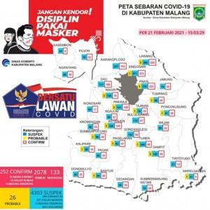 Selama PPKM Mikro, Pasien Positif Covid-19 di Kabupaten Malang Meningkat 172 Kasus