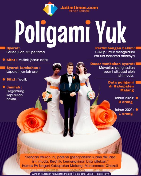 Ingin Poligami, Ini Syarat Mutlak yang Harus Dipenuhi