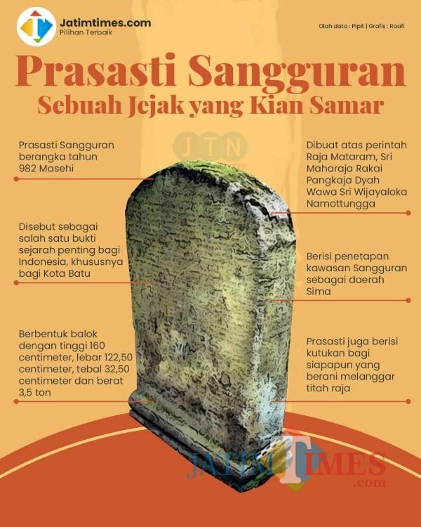 Infografis Prasasti Sangguran (Raafi Prapanda/Jatim Times)