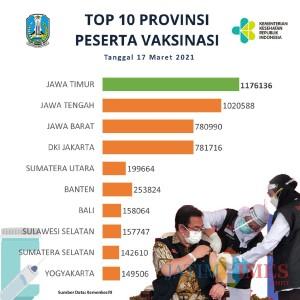 1,1 Juta Orang Sudah Divaksin Covid-19, Jatim Tertinggi di Indonesia
