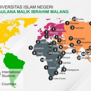 Jadi Incaran Mahasiswa Dunia, UIN Maliki Malang Miliki 499 Mahasiswa Asing dari 39 Negara